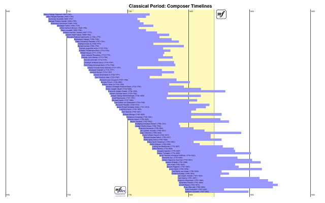 Classical Period - Composer Timelines