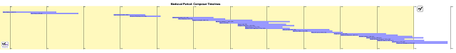 Medieval Period - Composer Timelines
